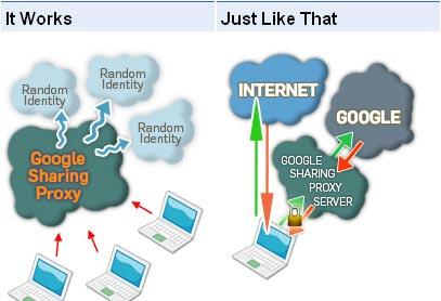 googlesharing funktion