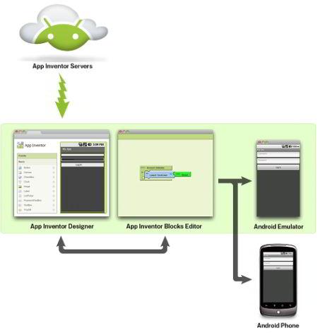 MIT App-Inventor