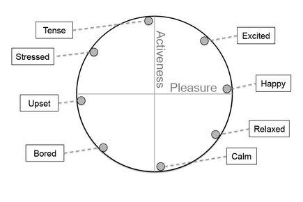 stimmungsanalyse (C) microsoft