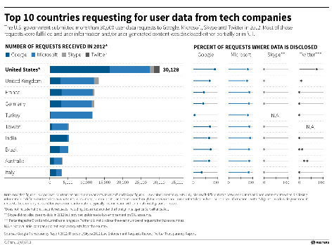top 10: data requests 2012