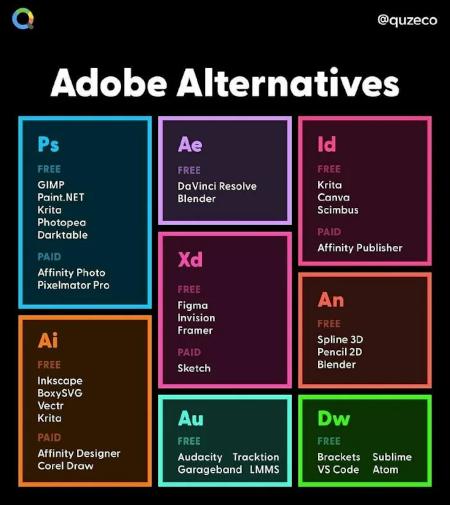 Alternativen zu Adobe