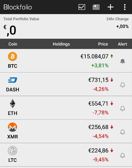 Bitcoin knackt 15000 Euro