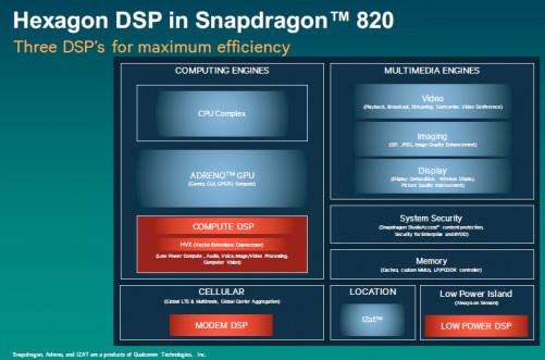 Qualcomm Snapdragon: DSP-Chips und ihre Ort in einem Beispiel