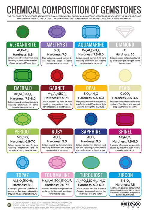 die chemische zusammensetzung von edelsteinen