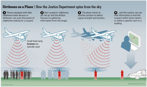 dirtboxes on a plane spying cellphone data