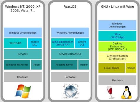reactos zu windows und linux